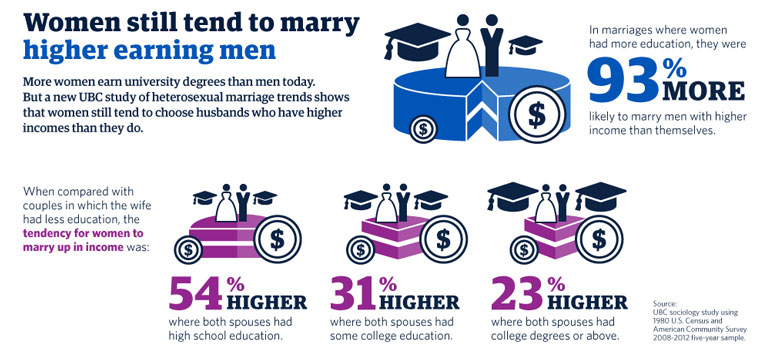 ubc-marrying-up-infographic-770